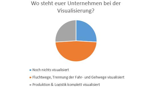 Stand der Visualisierung_300x180