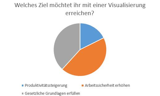 Ziel von Visualisierung_300x180